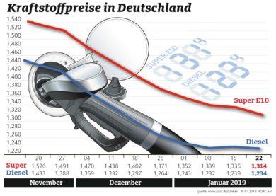 Benzinpreis fällt deutlich Diesel nur noch acht Cent günstiger als Benzin