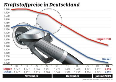 Benzin und Diesel erneut billiger Normalisierung am Kraftstoffmarkt