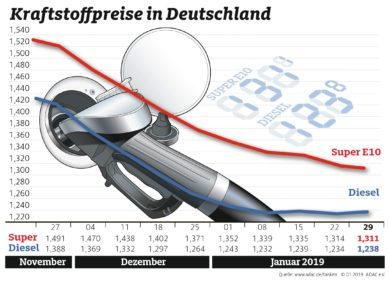 Preise zwischen Benzin und Diesel nähern sich an – Super E10 so günstig wie zuletzt im März 2018