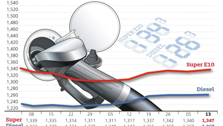 Preisspanne zwischen Benzin und Diesel wieder größer – Ausschläge insgesamt aber nur gering