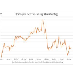 2019-08-21-HeizC3B6lpreisentwicklung-kurzfristig.png