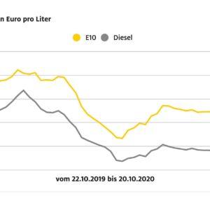 ADAC-Grafik-Kraftstoffpreisvergleich-4.jpg