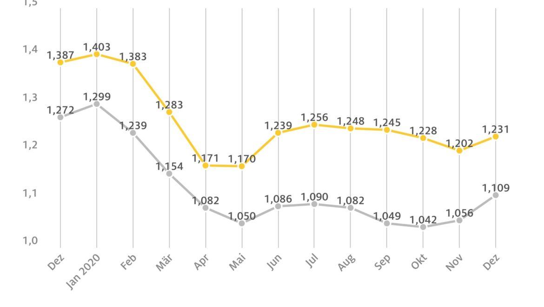 Spritpreise 2020 rund 15 Cent unter Vorjahresniveau
