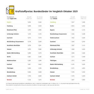 ADAC-Grafik-Kraftstoffpreise-im-Bundeslaendervergleich.jpg